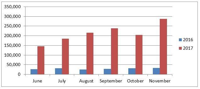 AAO CAP stats